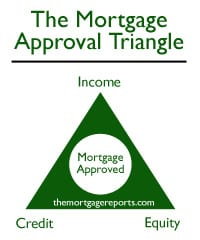 The Mortgage Approval Triange -- Income, Equity and Credit