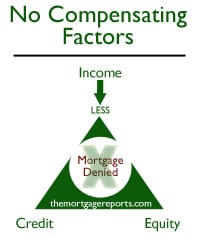 Mortgage Denial -- No Compensating Factors