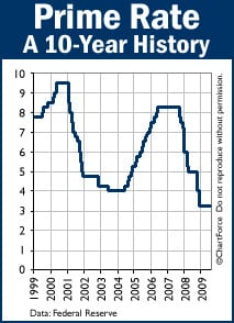 A history of Prime Rate 1999-2009