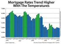 Mortgage rate trends 2006-2010