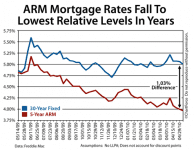 Compare adjustable rate mortgages to fixed rate mortgages