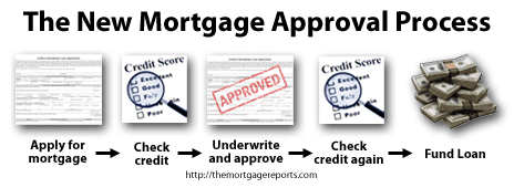 The Fannie Mae Approval Process with Loan Quality Initiative