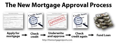 Fannie Mae Loan Quality Initiative: Credit Repull At Closing