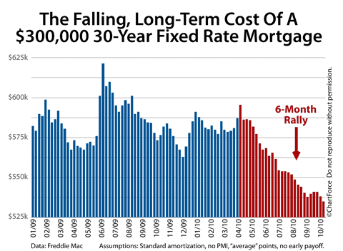 Long-term cost of 30-year fixed rate mortgage 2010
