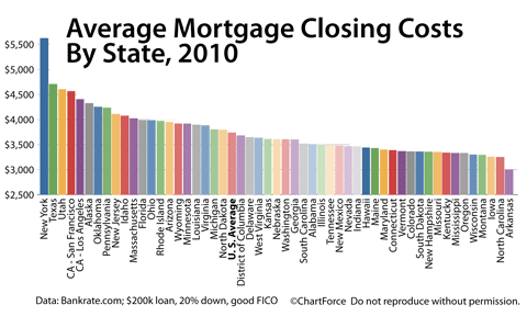 Closing costs by state 2010, from Bankrate.com survey