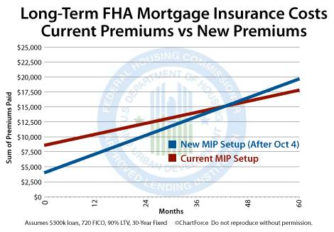 FHA premium comparison October 4 2010