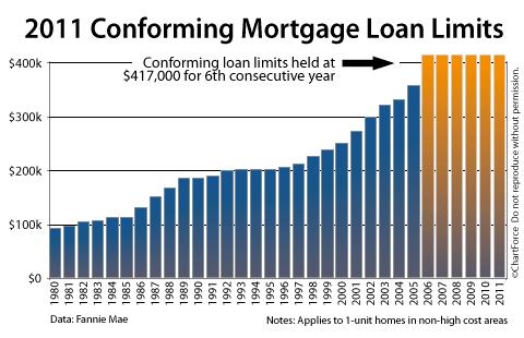 Conforming Loan Limits 1980-2011