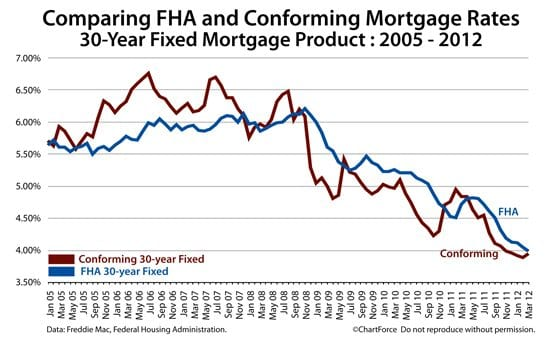 FHA mortgage rates and conforming mortgage rates 2005-2012