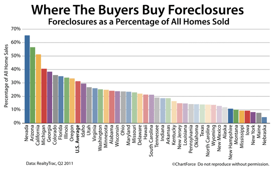 Foreclosures as a percentage of all homes sold