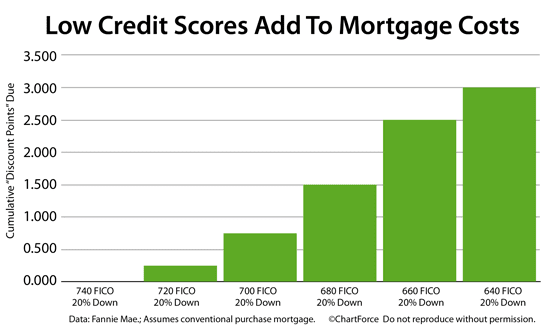 How high (and low) credit scores change mortgage rates
