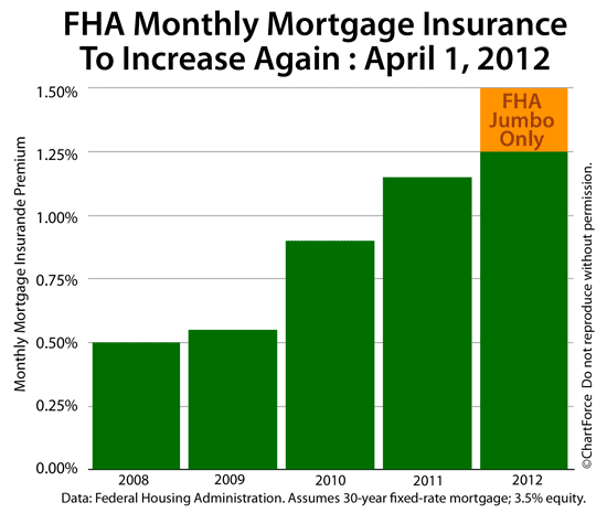 FHA Mortgage Insurance Premiums Rising April 1, 2012