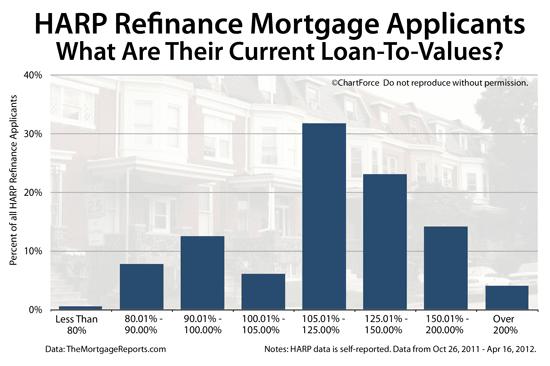 HARP 2.0 Refinance Loan-To-Value Statistics