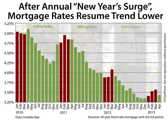 Mortgage rates have followed seasonal trends since 2010, a pattern which could lead rates toward 3 percent in 2013.