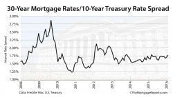 Tracking Mortgage Rates vs 10-Year Treasury Note