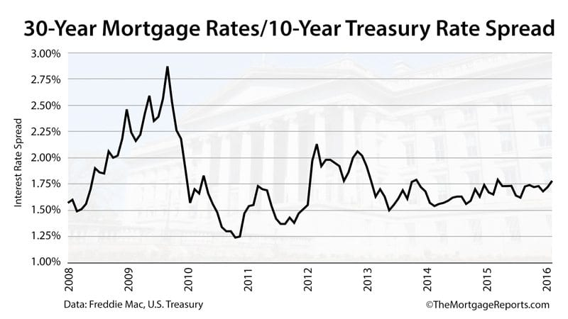 US Treasuries Are Actually Poor Mortgage Rate Substitutes