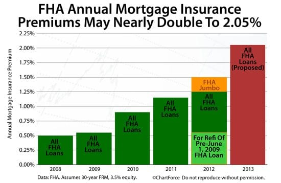 FHA Mortgage Insurance Premiums May Rise To 2.05%