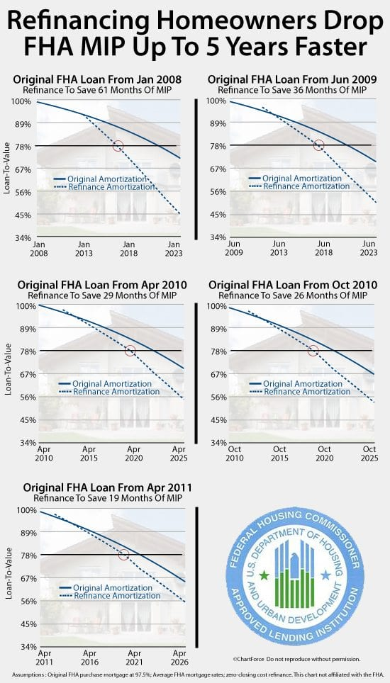 Use The FHA Streamline Refinance To Cancel Your FHA MIP Faster