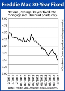 30-year mortgage rates drop to 3.36%