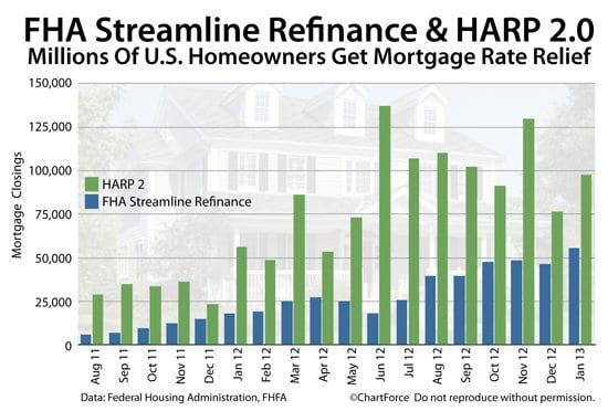 Comparing the number of FHA Streamline Refinance closing to HARP 2.0 closings, 2011 - present