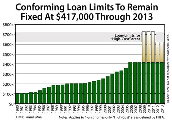 Jumbo Conforming Loan Limits 1980-2013