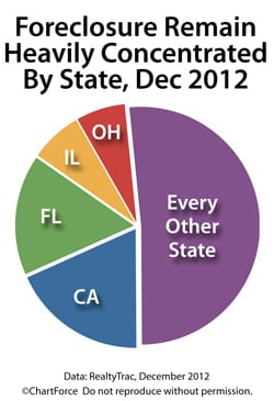 Foreclosures are state concentrated, led by California, Florida, Illinois and Ohio