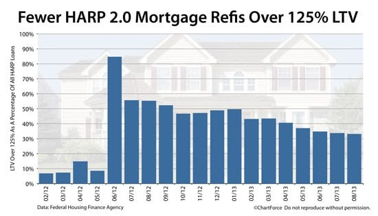 HARP 2 : As U.S. home values rise, fewer mortgage needed with LTVs over 125%