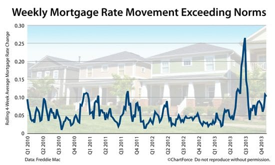 Mortgage Rate Analysis : What Will Mortgage Rates Do This ...