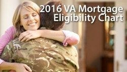 Who is eligible for a VA home loan?