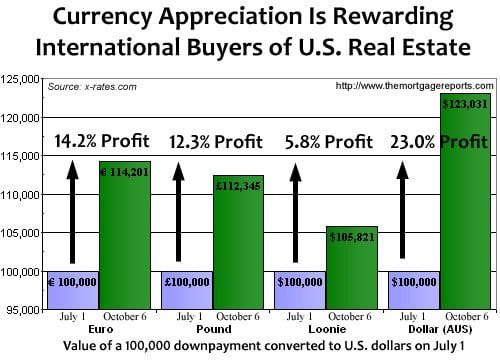 International Real Estate Investors Should Consider Buying U.S. Real Estate In 2008 Instead Of 2012