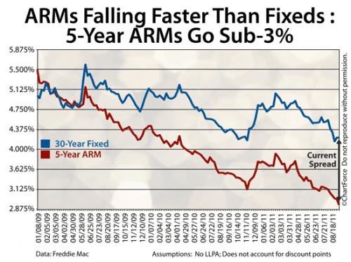 5-Year ARM Falls Below 3 Percent