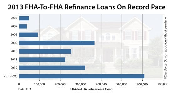 fha streamline refinance 3 ways to reach more u s. Black Bedroom Furniture Sets. Home Design Ideas