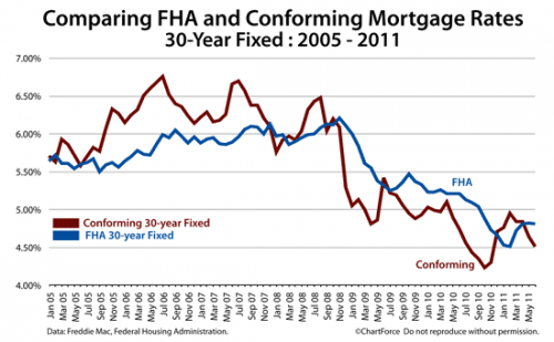 FHA Mortgage Rates Vs. Conforming Mortgage Rates : Which Are Cheaper?