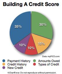 Quanto custa uma venda a descoberto afectar o seu crédito