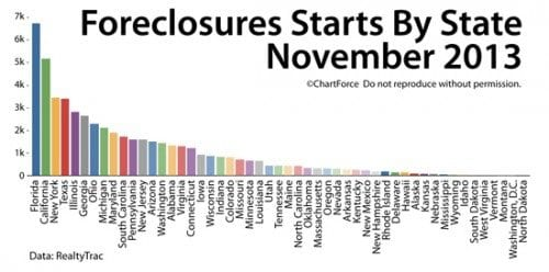Foreclosure Activity Drops; 2014 Foreclosures To Sell At Steep Discounts