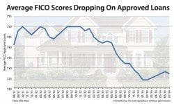 Average FICO score of a closed loan is down to 727