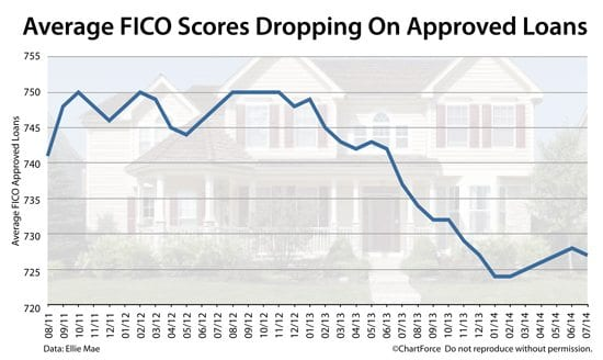 current mortgage rates dropping for fico scores of 580