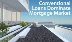 Conventional mortgages dominate U.S. mortgage lending landscape