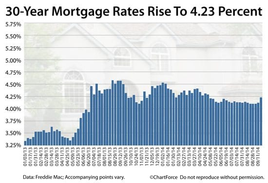 30 year mortgage rates rise to 4.23%