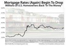 Freddie Mac: Weekly 30-year mortgage rate dropped last week