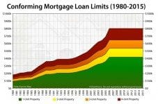Conforming mortgage loan limits (1990-2015)