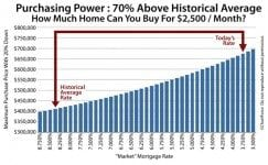 2015 mortgage rates boost purchasing power 70% over historical levels