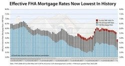 New FHA MIP lowers today's