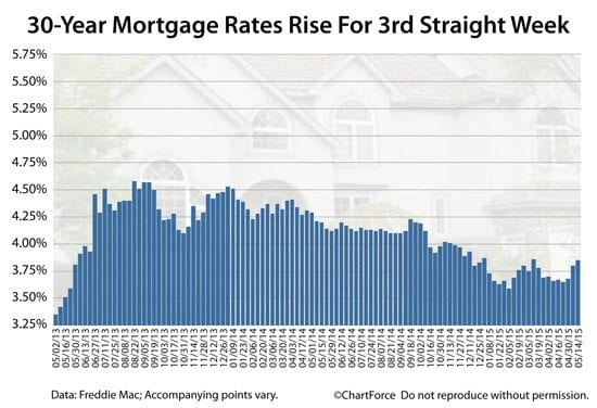 30-year mortgage rates rise for third straight week to reach 3.85%