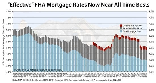 "FHA MIP is lower in 2015, dropping ""effective"" FHA rates to all-time lows"