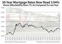 Freddie Mac mortgage rates 3.94%