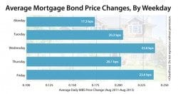 Average change in daily price for Mortgage-Backed Securities (MBS), 2011-2015