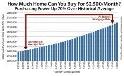 Purchasing power soars with mortgage rates low