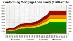 2016 Conforming Loan Limits