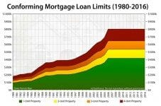 Conforming mortgage loan limits, 1980-2016