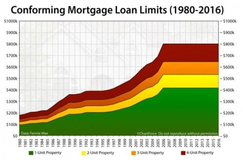 2016 Mortgage Loan Limits For Conforming Loans Now Available